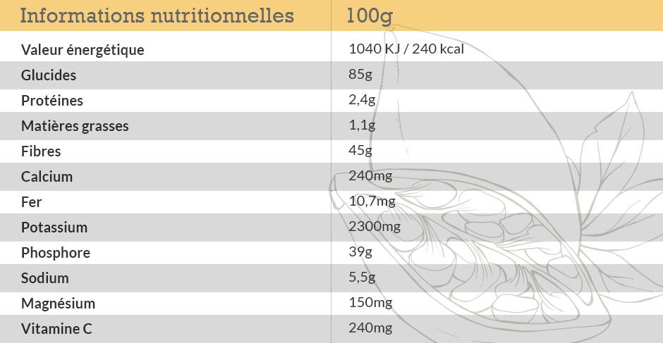 Valeurs nutritionnelles de la poudre de Baobab bio (100g)